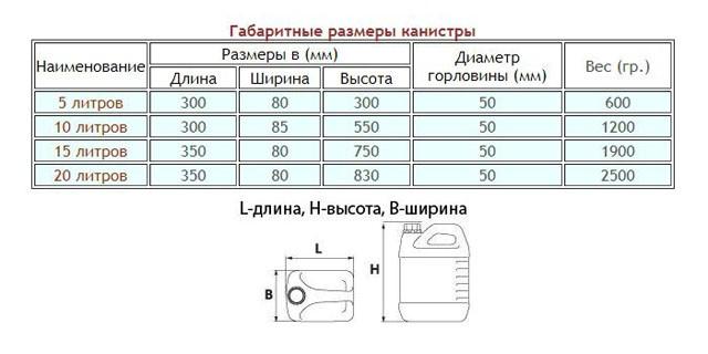 Размеры и типы канистр